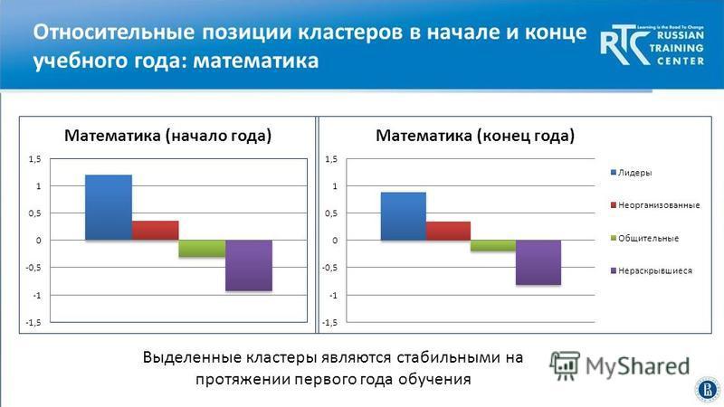 Высшая школа экономики, Москва, 2014 Относительные позиции кластеров в начале и конце учебного года: математика Выделенные кластеры являются стабильными на протяжении первого года обучения