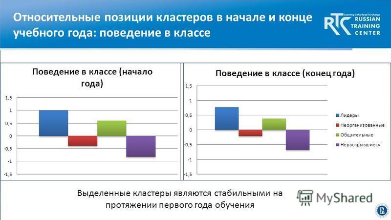 Высшая школа экономики, Москва, 2014 Относительные позиции кластеров в начале и конце учебного года: поведение в классе Выделенные кластеры являются стабильными на протяжении первого года обучения
