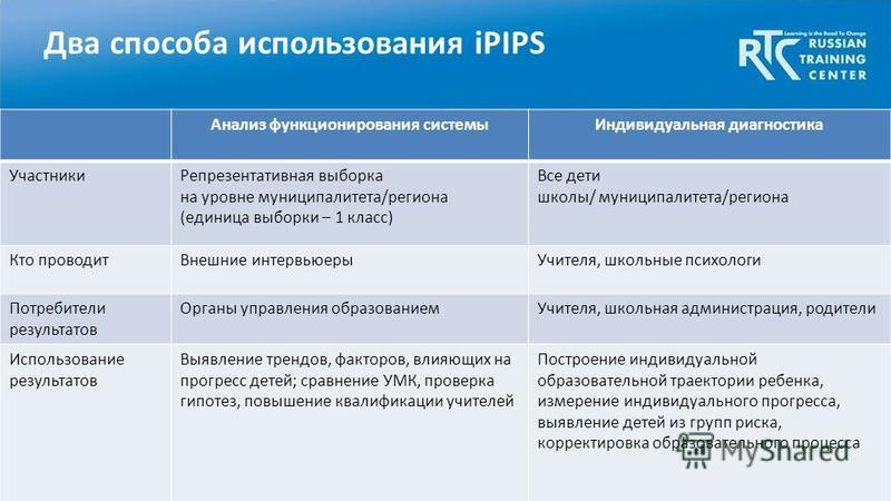 Два способа использования iPIPS Анализ функционирования системы Индивидуальная диагностика Участники Репрезентативная выборка на уровне муниципалитета/региона (единица выборки – 1 класс) Все дети школы/ муниципалитета/региона Кто проводит Внешние инт
