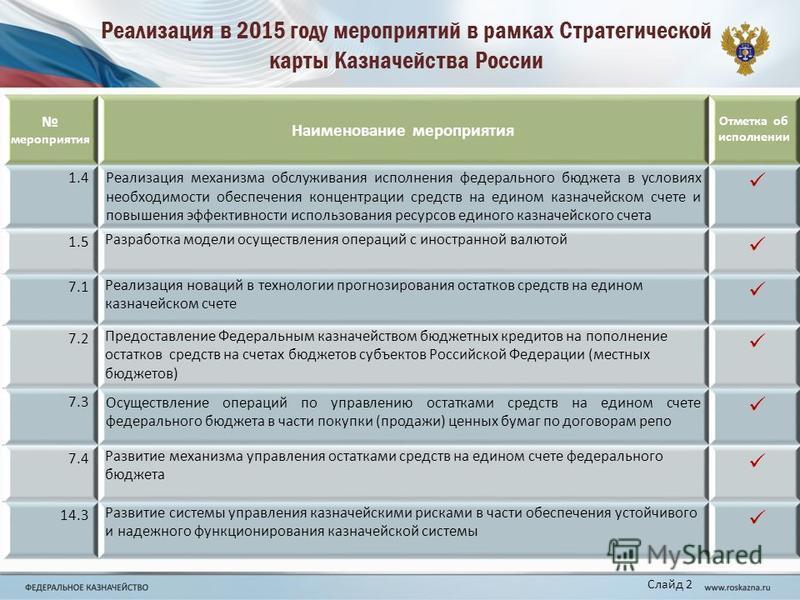 Реализация в 2015 году мероприятий в рамках Стратегической карты Казначейства России мероприятия Наименование мероприятия Отметка об исполнении 1.4Реализация механизма обслуживания исполнения федерального бюджета в условиях необходимости обеспечения