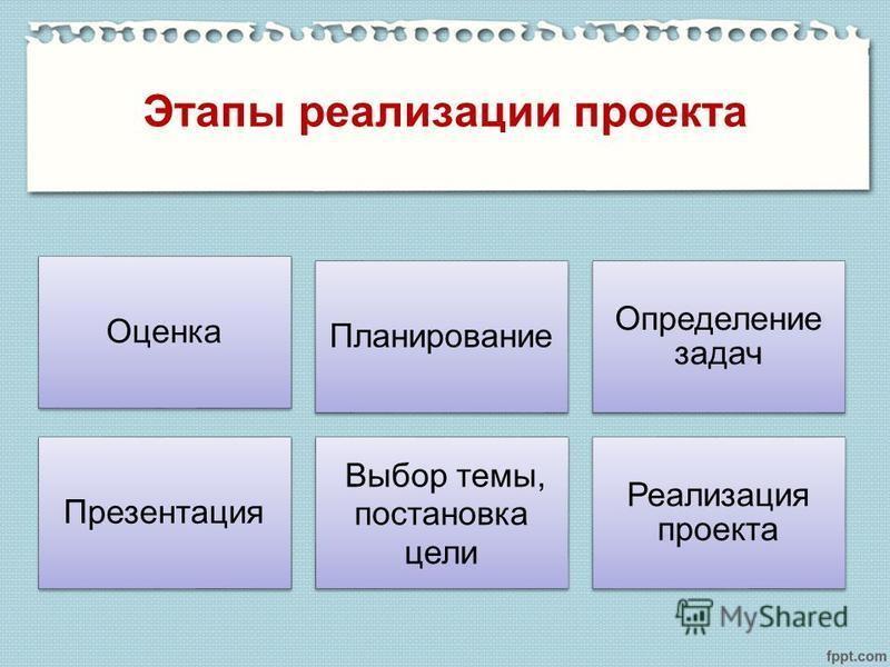 Этапы реализации проекта Оценка Планирование Определение задач Презентация Выбор темы, постановка цели Реализация проекта