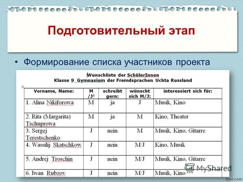Подготовительный этап Формирование списка участников проекта