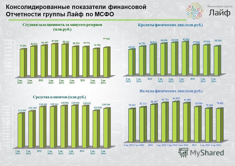 Консолидированные показатели финансовой Отчетности группы Лайф по МСФО