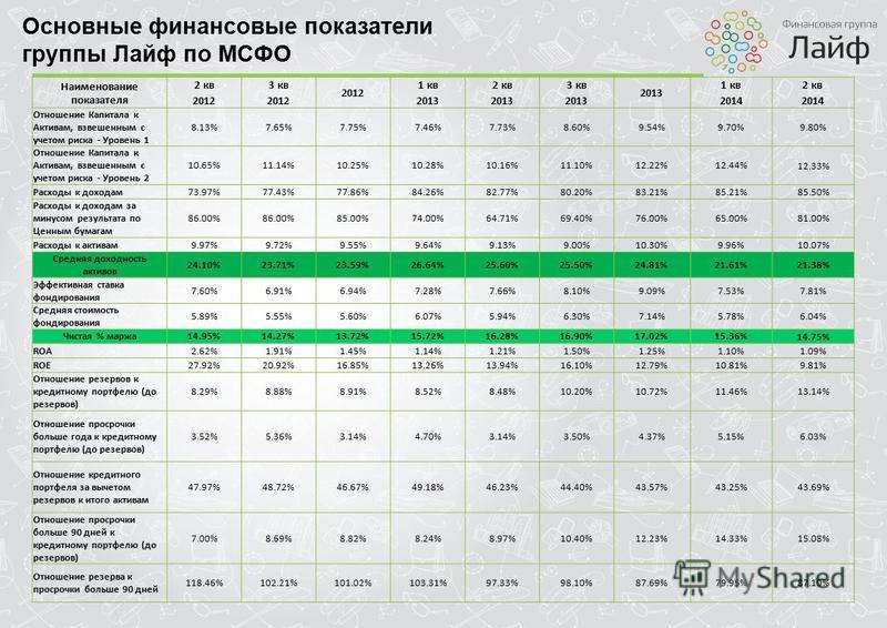 Основные финансовые показатели группы Лайф по МСФО Наименование показателя 2 кв 3 кв 2012 1 кв 2 кв 3 кв 2013 1 кв 2 кв 2012 2013 2014 Отношение Капитала к Активам, взвешенным с учетом риска - Уровень 1 8.13%7.65%7.75%7.46%7.73%8.60%9.54%9.70% 9.80%