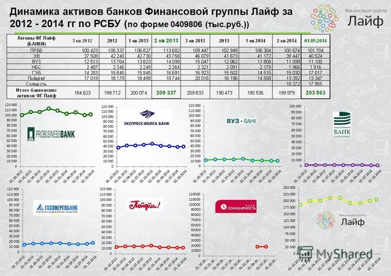 Динамика активов банков Финансовой группы Лайф за 2012 - 2014 гг по РСБУ ( по форме 0409806 (тыс.руб.))