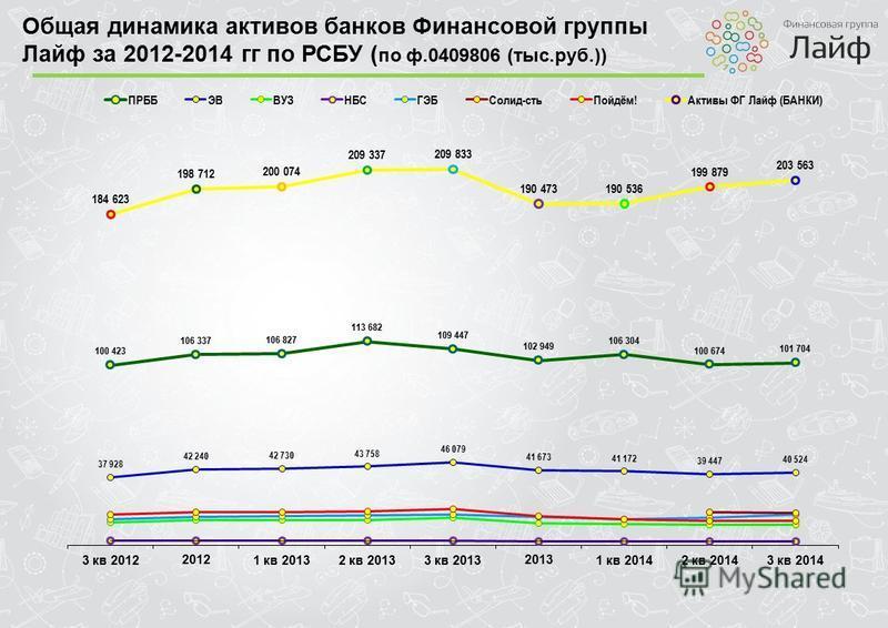 Общая динамика активов банков Финансовой группы Лайф за 2012-2014 гг по РСБУ ( по ф.0409806 (тыс.руб.))