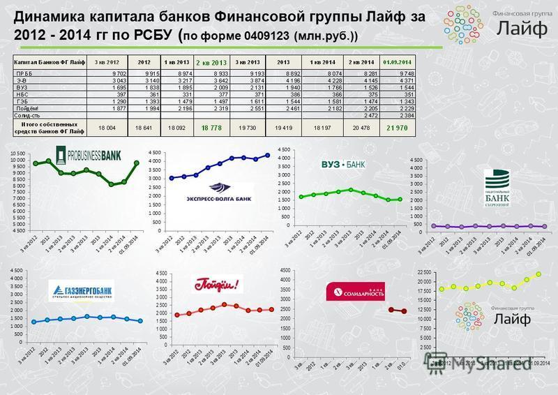 Динамика капитала банков Финансовой группы Лайф за 2012 - 2014 гг по РСБУ ( по форме 0409123 (млн.руб.))