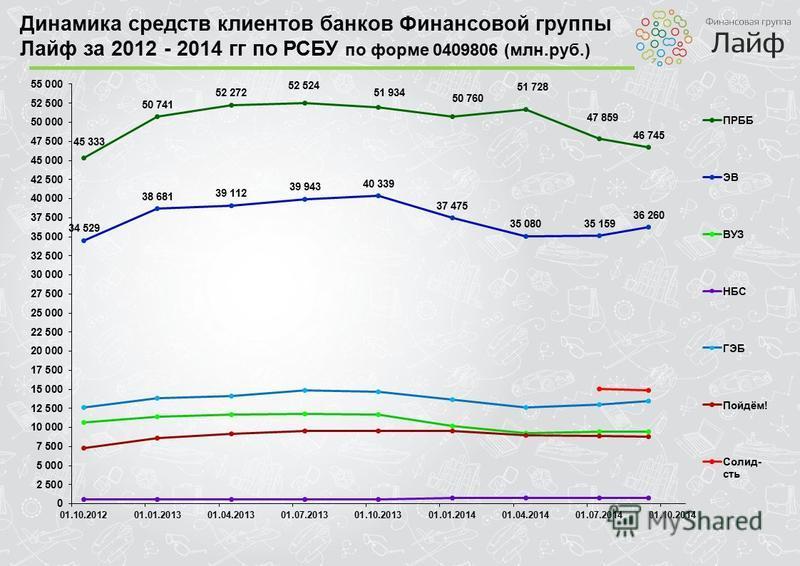 Динамика средств клиентов банков Финансовой группы Лайф за 2012 - 2014 гг по РСБУ по форме 0409806 (млн.руб.)