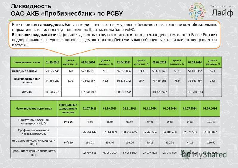 Ликвидность ОАО АКБ «Пробизнесбанк» по РСБУ В течение года ликвидность Банка находилась на высоком уровне, обеспечивая выполнение всех обязательных нормативов ликвидности, установленных Центральным банком РФ. Высоколиквидные активы (остатки денежных