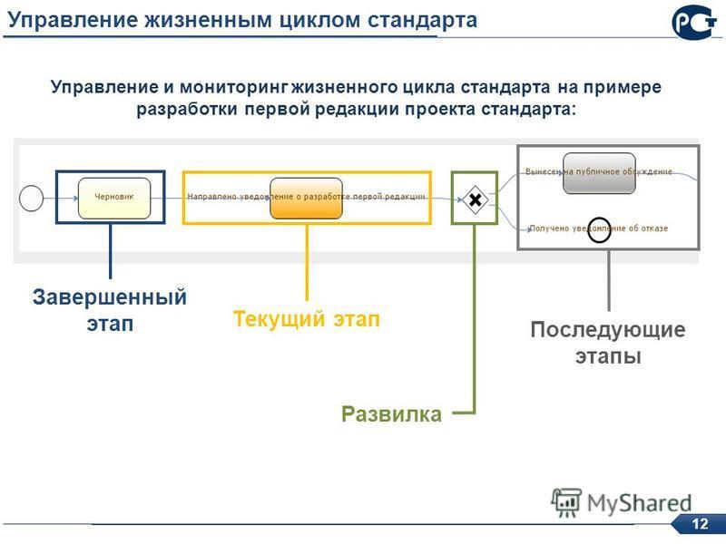 12 Управление жизненным циклом стандарта Управление и мониторинг жизненного цикла стандарта на примере разработки первой редакции проекта стандарта: Текущий этап Завершенный этап Развилка Последующие этапы