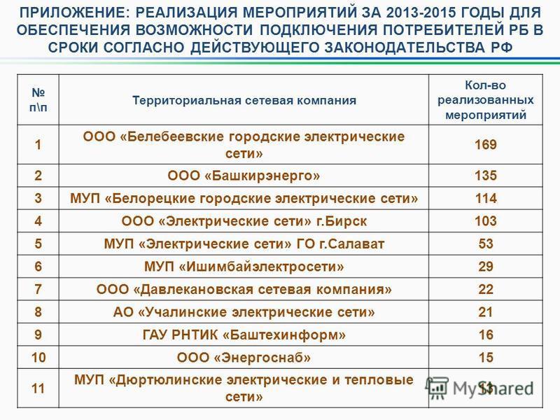 ПРИЛОЖЕНИЕ: РЕАЛИЗАЦИЯ МЕРОПРИЯТИЙ ЗА 2013-2015 ГОДЫ ДЛЯ ОБЕСПЕЧЕНИЯ ВОЗМОЖНОСТИ ПОДКЛЮЧЕНИЯ ПОТРЕБИТЕЛЕЙ РБ В СРОКИ СОГЛАСНО ДЕЙСТВУЮЩЕГО ЗАКОНОДАТЕЛЬСТВА РФ п\п Территориальная сетевая компания Кол-во реализованных мероприятий 1 ООО «Белебеевские г