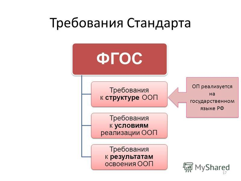 Требования Стандарта 17 ФГОС Требования к структуре ООП Требования к условиям реализации ООП Требования к результатам освоения ООП Общие положения ОП реализуется на государственном языке РФ