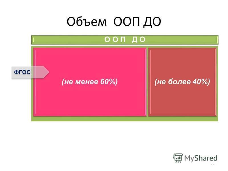 Объем ООП ДО 30 О О П Д О (не менее 60%) (не более 40%) ФГОС