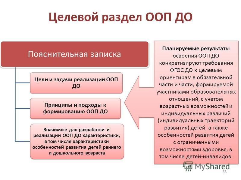 Целевой раздел ООП ДО 33 Пояснительная записка Цели и задачи реализации ООП ДО Принципы и подходы к формированию ООП ДО Значимые для разработки и реализации ООП ДО характеристики, в том числе характеристики особенностей развития детей раннего и дошко