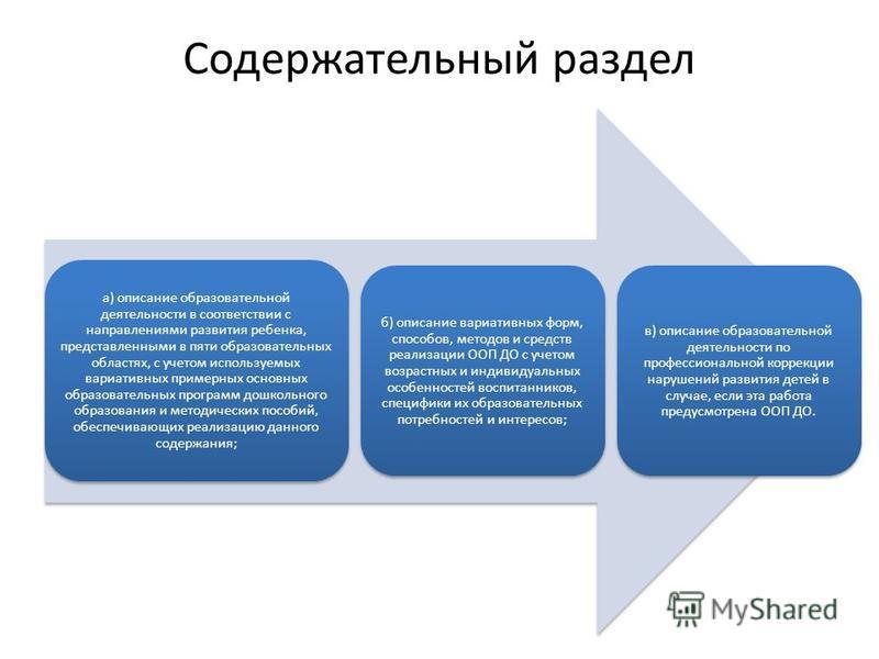Содержательный раздел а) описание образовательной деятельности в соответствии с направлениями развития ребенка, представленными в пяти образовательных областях, с учетом используемых вариативных примерных основных образовательных программ дошкольного