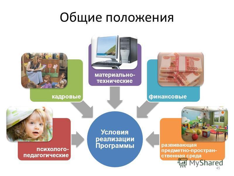 Общие положения 45 Условия реализации Программы психолого- педагогическиекадровые материально- техническиефинансовые развивающая предметно-простран- ственная среда