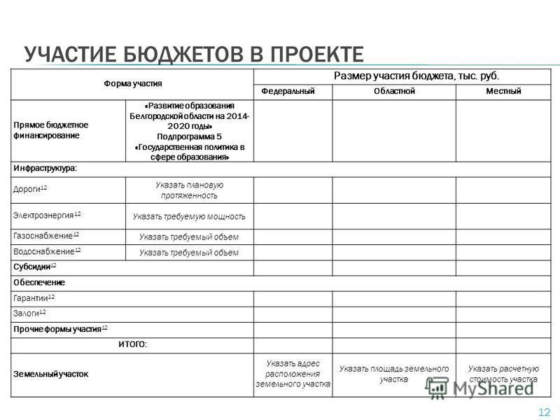 УЧАСТИЕ БЮДЖЕТОВ В ПРОЕКТЕ 12 Форма участия Размер участия бюджета, тыс. руб. Федеральный ОбластнойМестный Прямое бюджетное финансирование «Развитие образования Белгородской области на 2014- 2020 годы» Подпрограмма 5 «Государственная политика в сфере
