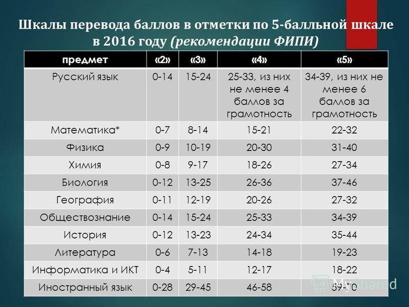 Шкалы перевода баллов в отметки по 5-балльной шкале в 2016 году (рекомендации ФИПИ) предмет«2»«3»«4»«5» Русский язык 0-1415-2425-33, из них не менее 4 баллов за грамотность 34-39, из них не менее 6 баллов за грамотность Математика*0-78-1415-2122-32 Ф