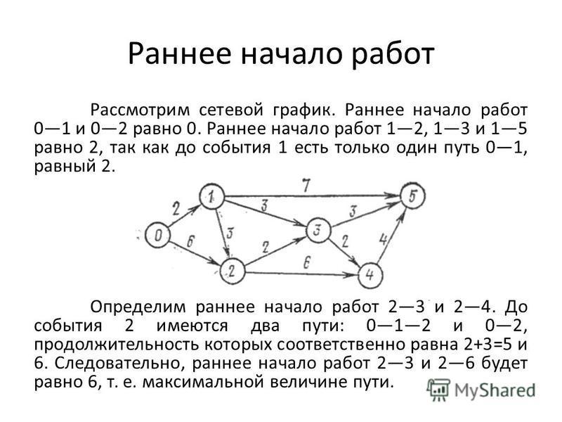 Рассмотрим сетевой график. Раннее начало работ 01 и 02 равно 0. Раннее начало работ 12, 13 и 15 равно 2, так как до события 1 есть только один путь 01, равный 2. Определим раннее начало работ 23 и 24. До события 2 имеются два пути: 012 и 02, продолжи