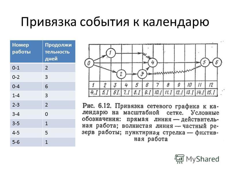 Привязка события к календарю Номер работы Продолжи тельность дней 0-12 0-23 0-46 1-43 2-32 3-40 3-51 4-55 5-61
