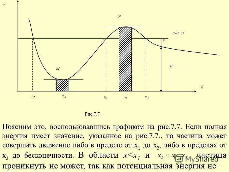 П Т Е=Т+П М N x 1 x m x 2 x n x 3 x П Рис.7.7 Поясним это, воспользовавшись графиком на рис.7.7. Если полная энергия имеет значение, указанное на рис.7.7., то частица может совершать движение либо в пределе от х 1 до х 2, либо в пределах от х 3 до бе