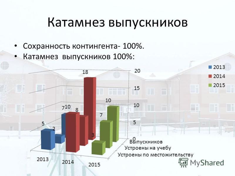 Катамнез выпускников Сохранность контингента- 100%. Катамнез выпускников 100%: