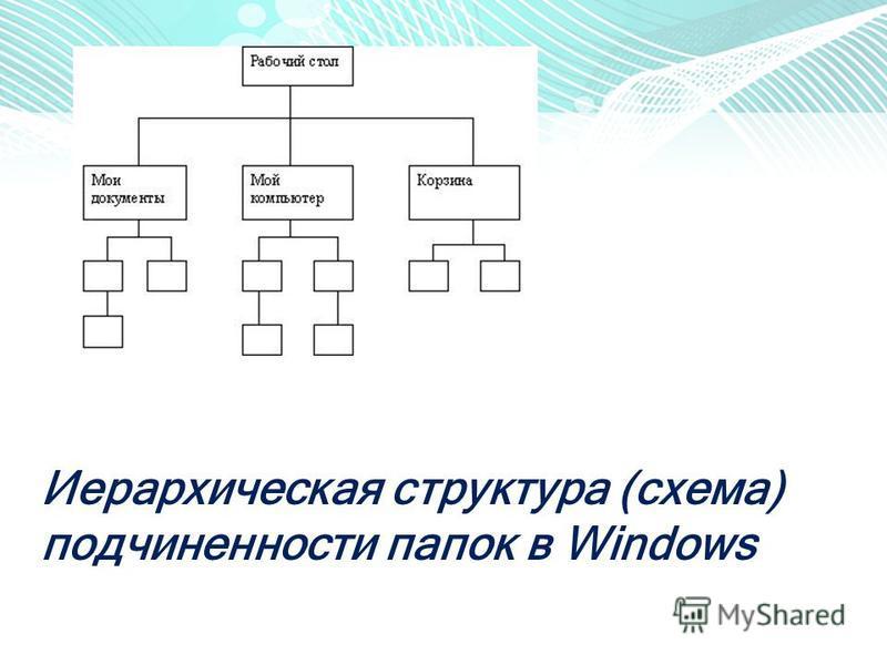 Иерархическая структура (схема) подчиненности папок в Windows