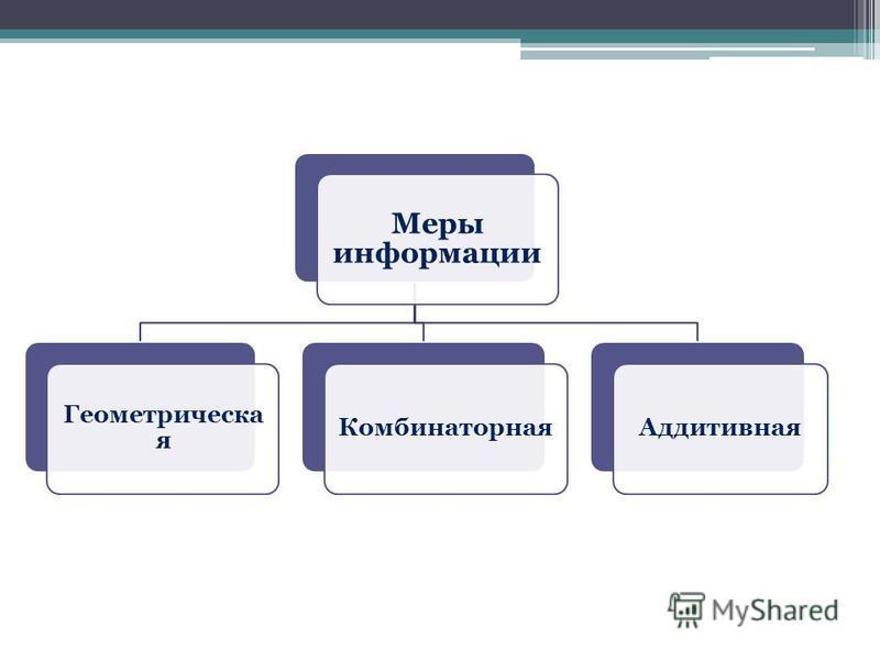 Меры информации Геометрическа я Комбинаторная Аддитивная