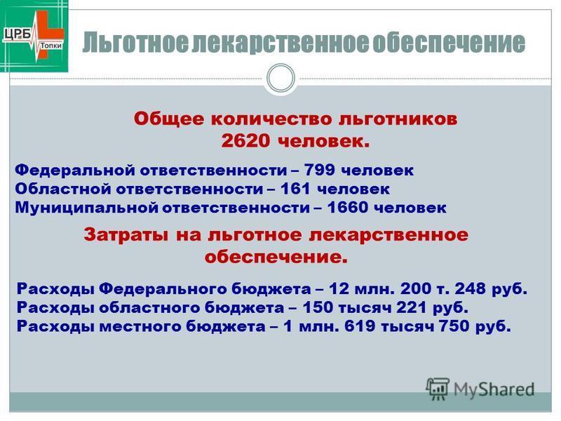 Льготное лекарственное обеспечение Общее количество льготников 2620 человек. Затраты на льготное лекарственное обеспечение. Федеральной ответственности – 799 человек Областной ответственности – 161 человек Муниципальной ответственности – 1660 человек