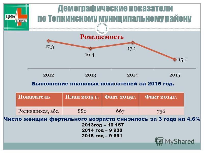 Демографические показатели по Топкинскому муниципальному району Выполнение плановых показателей за 2015 год. Показатель План 2015 г.Факт 2015 г.Факт 2014 г. Родившихся, абс.880667756 Число женщин фертильного возраста снизилось за 3 года на 4.6% 2013