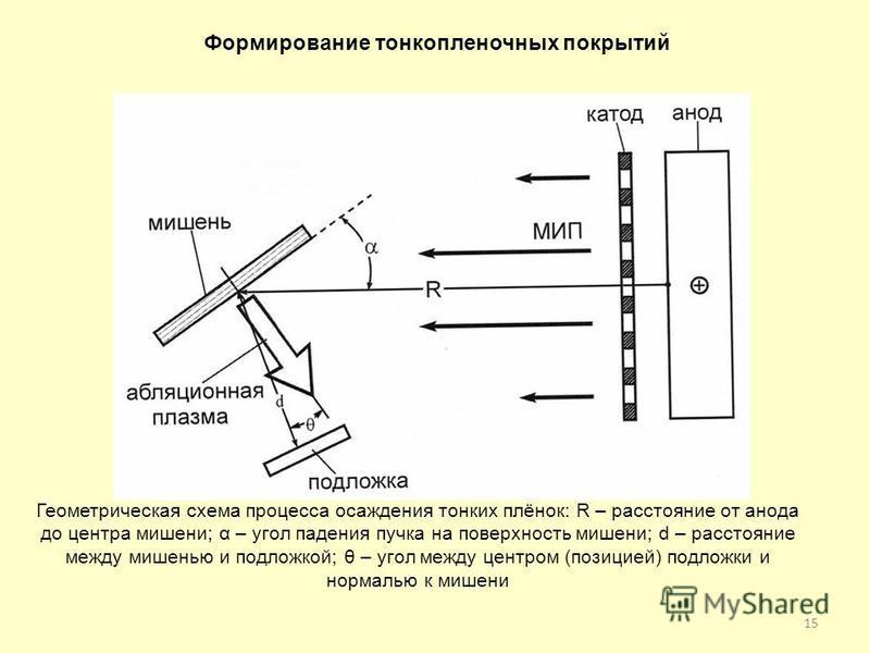 15 Геометрическая схема процесса осаждения тонких плёнок: R – расстояние от анода до центра мишени; α – угол падения пучка на поверхность мишени; d – расстояние между мишенью и подложкой; θ – угол между центром (позицией) подложки и нормалью к мишени