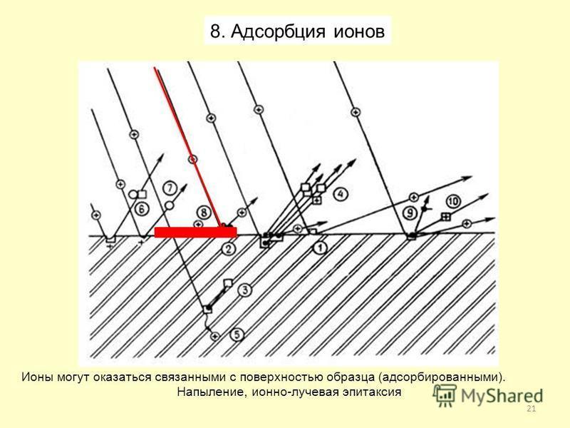 21 Ионы могут оказаться связанными с поверхностью образца (адсорбированными). Напыление, ионно-лучевая эпитаксия 8. Адсорбция ионов