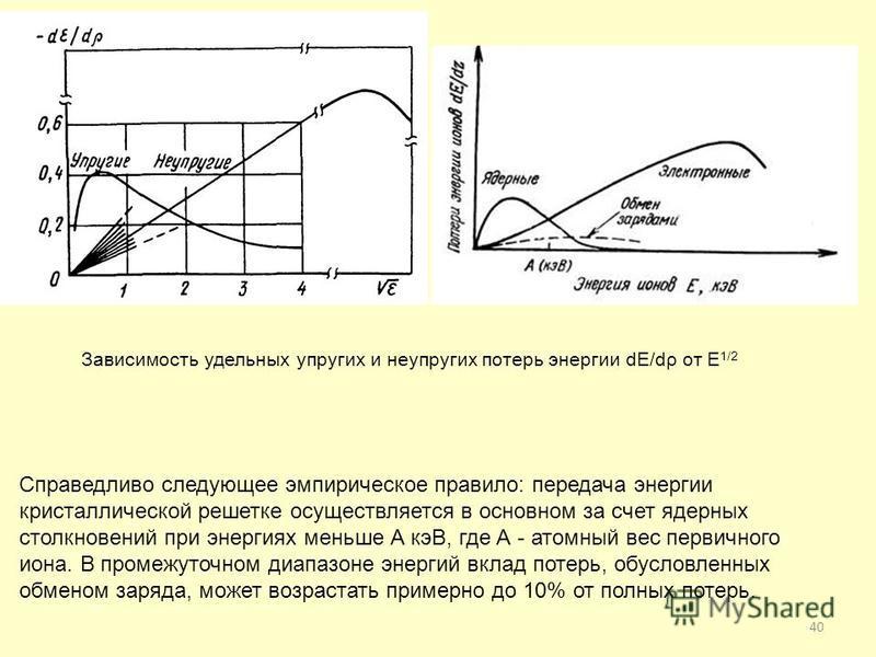 40 Зависимость удельных упругих и неупругих потерь энергии dE/dρ от E 1/2 Справедливо следующее эмпирическое правило: передача энергии кристаллической решетке осуществляется в основном за счет ядерных столкновений при энергиях меньше А кэВ, где А - а