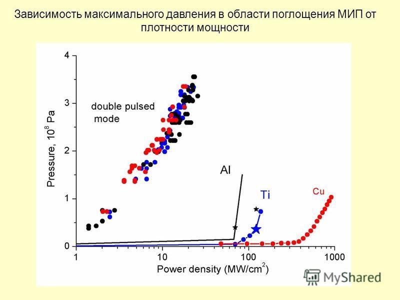 Зависимость максимального давления в области поглощения МИП от плотности мощности