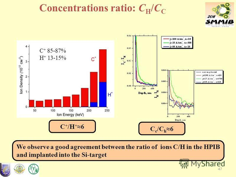 C + 85-87% H + 13-15% 47 We observe a good agreement between the ratio of ions C/H in the HPIB and implanted into the Si-target С с /С h 6 С+/H+6С+/H+6 Concentrations ratio: C H /C C