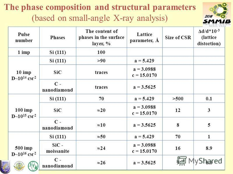 49 The phase composition and structural parameters (based on small-angle X-ray analysis)