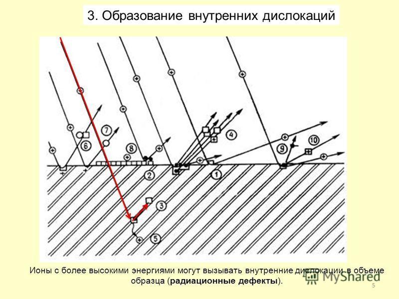 5 Ионы с более высокими энергиями могут вызывать внутренние дислокации в объеме образца (радиационные дефекты). 3. Образование внутренних дислокаций