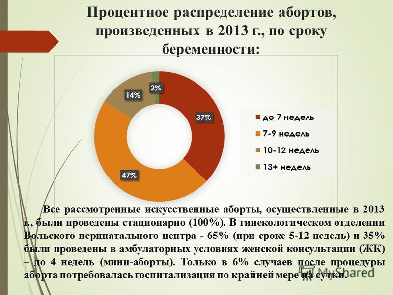 Процентное распределение абортов, произведенных в 2013 г., по сроку беременности: Все рассмотренные искусственные аборты, осуществленные в 2013 г., были проведены стационарно (100%). В гинекологическом отделении Вольского перинатального центра - 65%