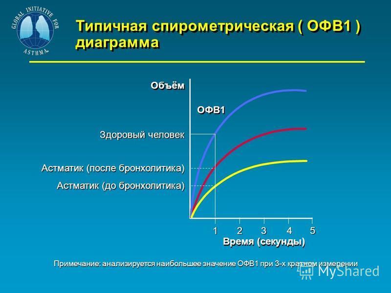 Типичная спирометрическая ( ОФВ1 ) диаграмма 1 Время (секунды) 2345 ОФВ1 Объём Здоровый человек Астматик (после бронхолитина) Астматик (до бронхолитина) Примечание: анализируется наибольшее значение ОФВ1 при 3-х кратном измерении