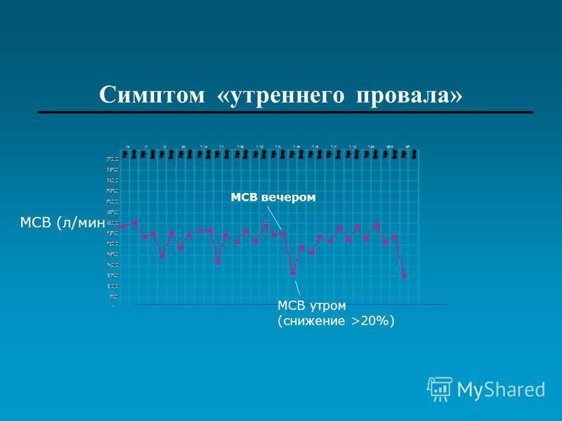 Симптом «утреннего провала» МСВ вечером МСВ (л/мин МСВ утром (снижение >20%)