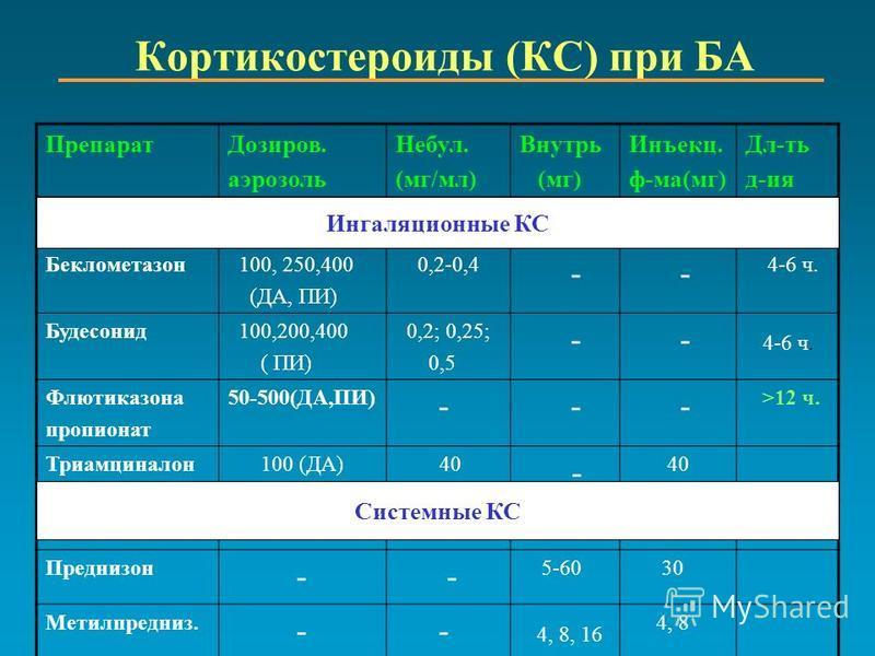 Кортикостероиды (КС) при БА Препарат Дозиров. аэрозоль Небул. (мг/мл) Внутрь (мг) Инъекц. ф-ма(мг) Дл-ть д-ия Беклометазон 100, 250,400 (ДА, ПИ) 0,2-0,4 - - 4-6 ч. Будесонид 100,200,400 ( ПИ) 0,2; 0,25; 0,5 - - 4-6 ч. Флютиказона пропионат 50-500(ДА,