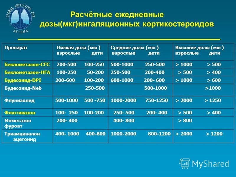 Расчётные ежедневные дозы(мкг)ингаляционных кортикостероидов Препарат Низкая доза (мкг) взрослые дети Средние дозы (мкг) взрослые дети Высокие дозы (мкг) взрослые дети Беклометазон-CFC 200-500 100-250500-1000 250-500> 1000 > 500 Беклометазон-HFA 100-