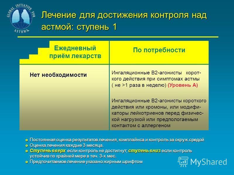 Лечение для достижения контроля над астмой: ступень 1 Нет необходимости Ингаляционные В2-агонисты корот- кого действия при симптомах астмы ( не >1 раза в неделю) (Уровень А) Ингаляционные В2-агонисты короткого действия или кромоны, или модифи- каторы