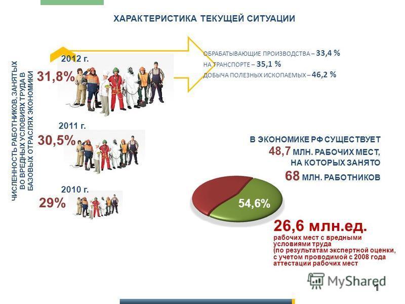 1 ХАРАКТЕРИСТИКА ТЕКУЩЕЙ СИТУАЦИИ 2012 г. 2011 г. 2010 г. 29% 30,5% 31,8% ЧИСЛЕННОСТЬ РАБОТНИКОВ, ЗАНЯТЫХ ВО ВРЕДНЫХ УСЛОВИЯХ ТРУДА В БАЗОВЫХ ОТРАСЛЯХ ЭКОНОМИКИ ОБРАБАТЫВАЮЩИЕ ПРОИЗВОДСТВА – 33,4 % НА ТРАНСПОРТЕ – 35,1 % ДОБЫЧА ПОЛЕЗНЫХ ИСКОПАЕМЫХ –