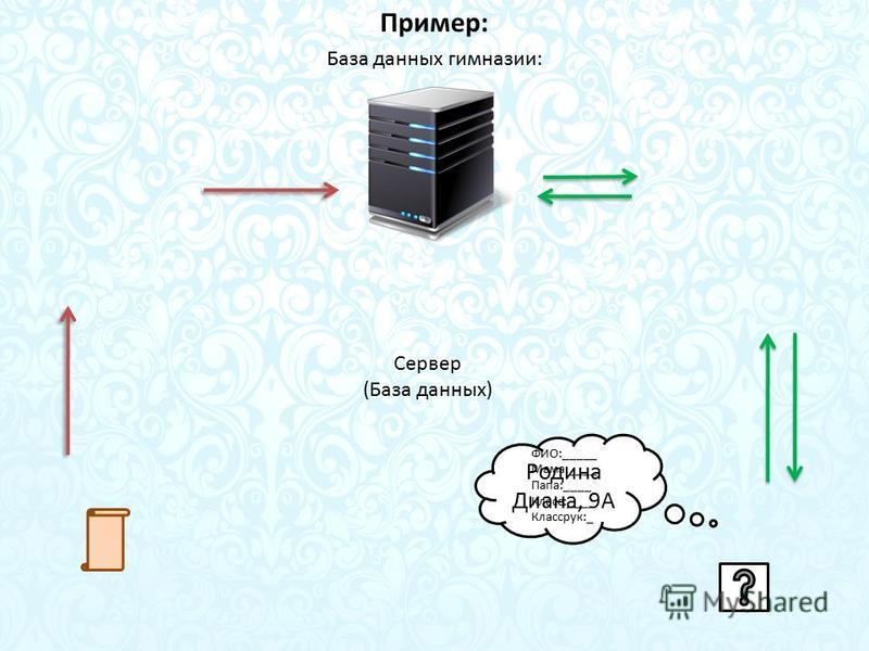 Пример: Сервер (База данных) База данных гимназии: Системный администратор СУБДПоисковая система Учитель/родитель Родина Диана, 9А ФИО:_____ Мама:____ Папа:____ Класс:____ Классрук:_