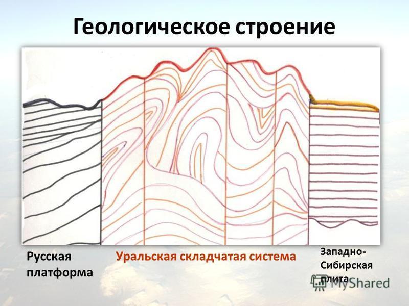 Геологическое строение Русская платформа Уральская складчатая система Западно- Сибирская плита