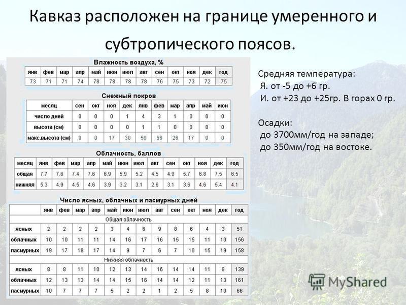 Кавказ расположен на границе умеренного и субтропического поясов. Средняя температура: Я. от -5 до +6 гр. И. от +23 до +25 гр. В горах 0 гр. Осадки: до 3700 мм/год на западе; до 350 мм/год на востоке.