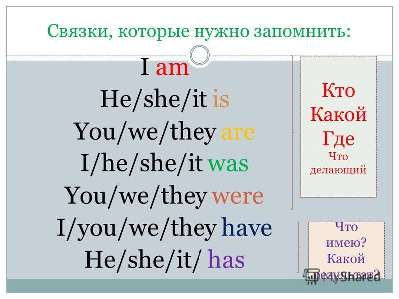 Связки, которые нужно запомнить: I am He/she/it is You/we/they are I/he/she/it was You/we/they were I/you/we/they have He/she/it/ has Кто Какой Где Что делающий Что имею? Какой результат?