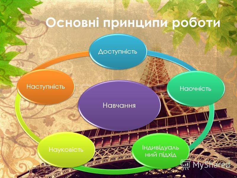 Основні принципи роботи Навчання ДоступністьНаочність Індивідуаль ний підхід НауковістьНаступність