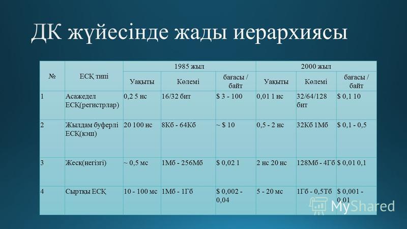 ЕСҚ типі 1985 жыл2000 жыл УақытыКөлемі бағасы / байт УақытыКөлемі бағасы / байт 1Асажедел ЕСҚ(регистрлар) 0,2 5 нс16/32 бит$ 3 - 1000,01 1 нс32/64/128 бит $ 0,1 10 2Жылдам буферлі ЕСҚ(кэш) 20 100 нс8Кб - 64Кб~ $ 100,5 - 2 нс32Кб 1Мб$ 0,1 - 0,5 3Жесқ(